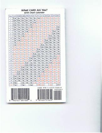 Card_chart